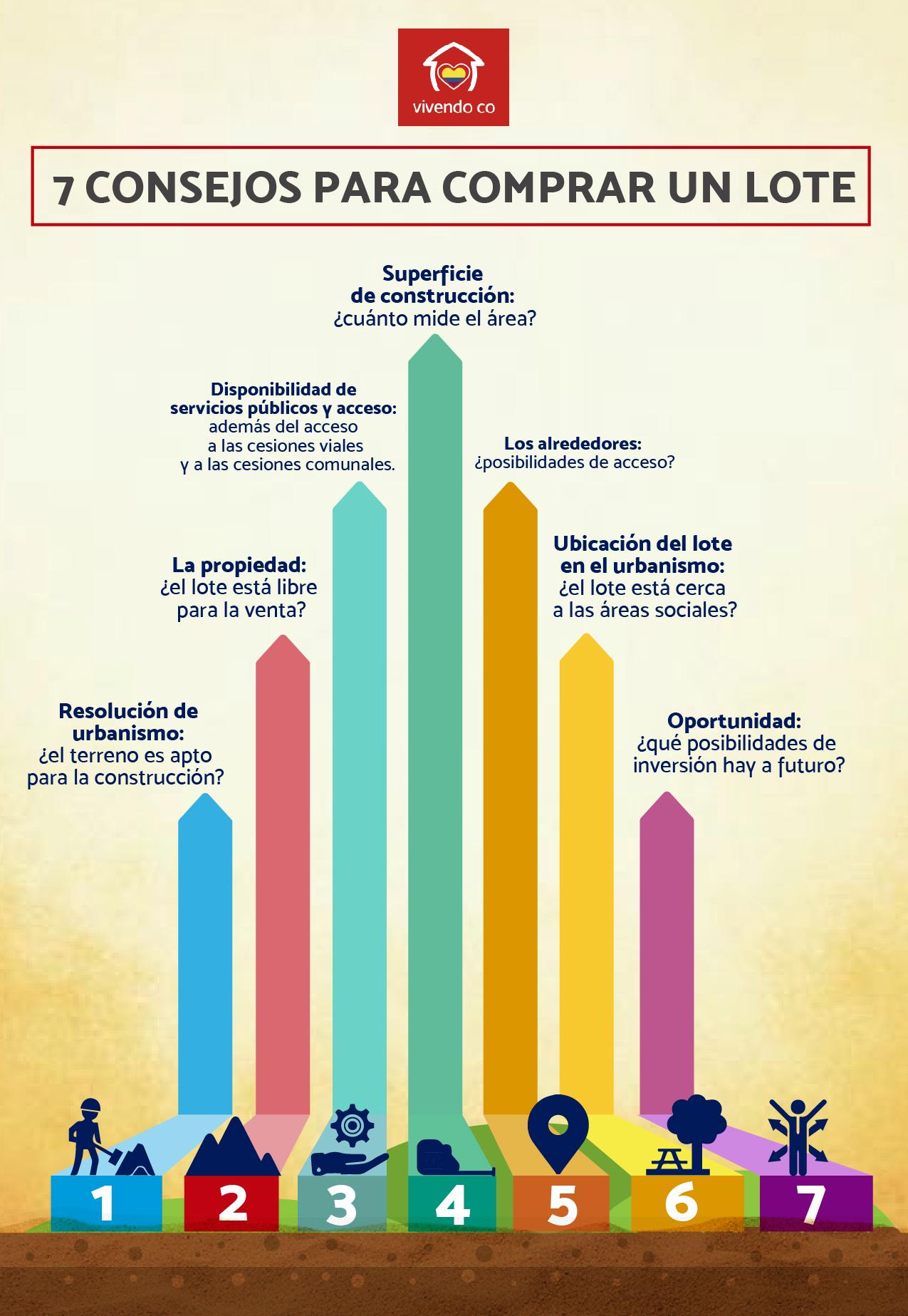 7 Preguntas Clave para Compra un Lote [Infografía] | Vivendo.co